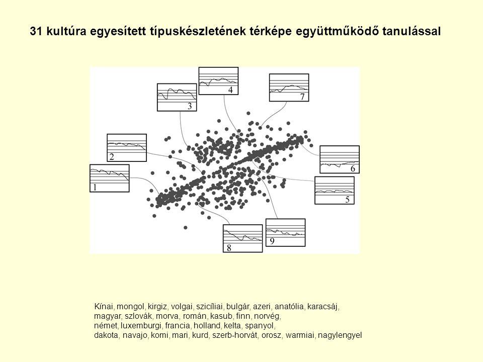 31 kultúra egyesített típuskészletének térképe együttműködő tanulással Kínai, mongol, kirgiz, volgai, szicíliai, bulgár, azeri, anatólia, karacsáj, ma
