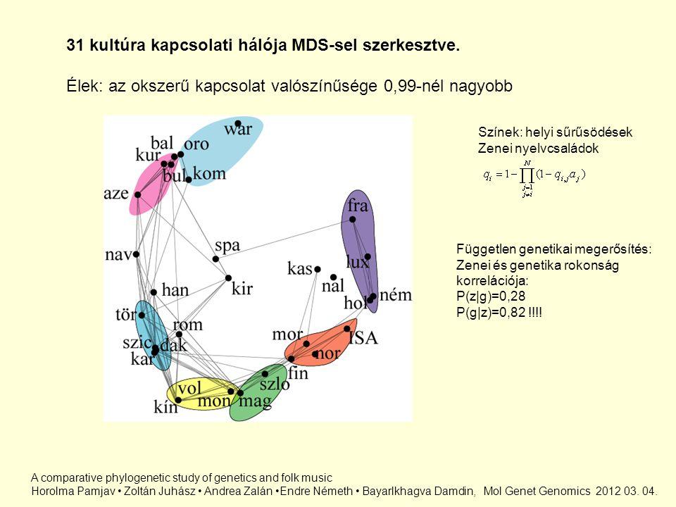 31 kultúra kapcsolati hálója MDS-sel szerkesztve. Élek: az okszerű kapcsolat valószínűsége 0,99-nél nagyobb Független genetikai megerősítés: Zenei és