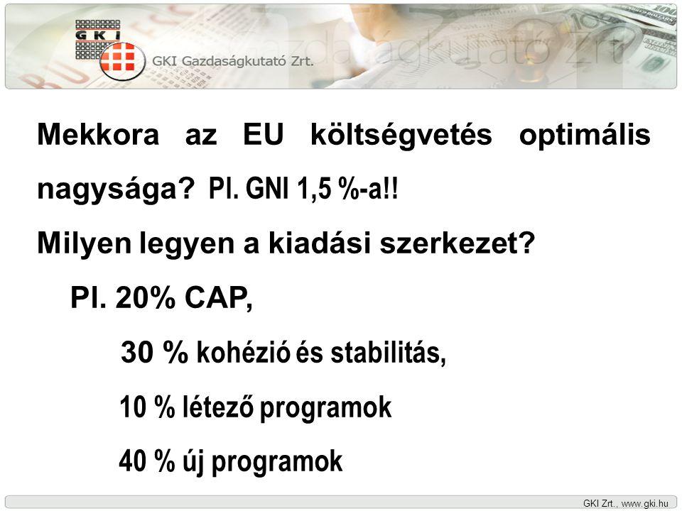 GKI Zrt., www.gki.hu Mekkora az EU költségvetés optimális nagysága.