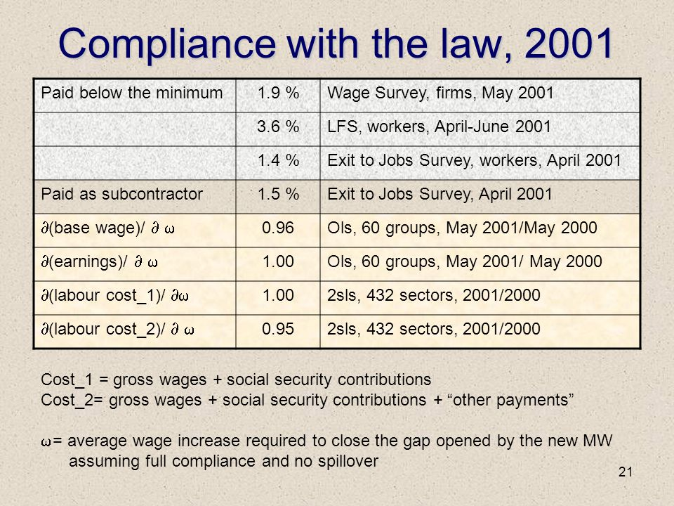 21 Compliance with the law, 2001 Paid below the minimum1.9 %Wage Survey, firms, May 2001 3.6 %LFS, workers, April-June 2001 1.4 %Exit to Jobs Survey, workers, April 2001 Paid as subcontractor1.5 %Exit to Jobs Survey, April 2001  (base wage)/   0.96Ols, 60 groups, May 2001/May 2000  (earnings)/   1.00Ols, 60 groups, May 2001/ May 2000  (labour cost_1)/  1.002sls, 432 sectors, 2001/2000  (labour cost_2)/   0.952sls, 432 sectors, 2001/2000 Cost_1 = gross wages + social security contributions Cost_2= gross wages + social security contributions + other payments  = average wage increase required to close the gap opened by the new MW assuming full compliance and no spillover