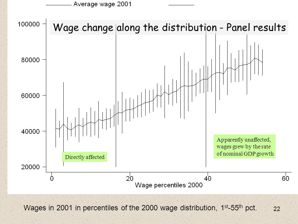 22 Wages in 2001 in percentiles of the 2000 wage distribution, 1 st -55 th pct. Wage change along the distribution - Panel results Directly affected A