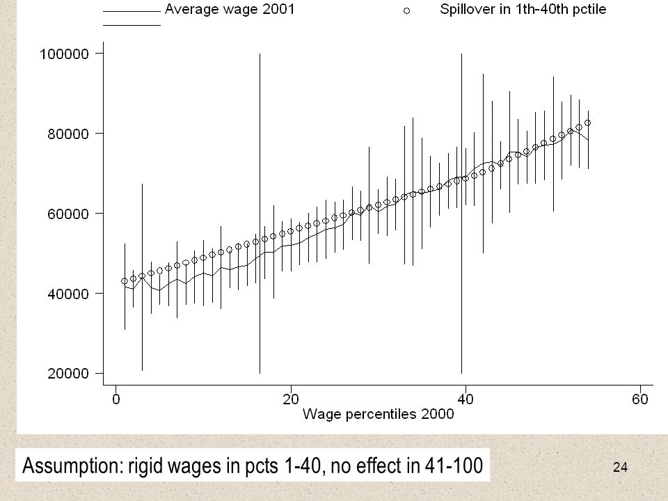 24 Assumption: rigid wages in pcts 1-40, no effect in 41-100