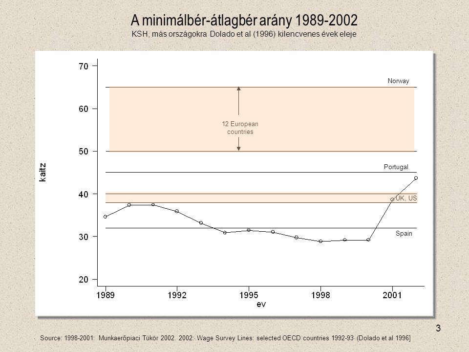 3 Spain UK, US Portugal Norway 12 European countries A minimálbér-átlagbér arány 1989-2002 KSH, más országokra Dolado et al (1996) kilencvenes évek eleje Source: 1998-2001: Munkaerőpiaci Tükör 2002.