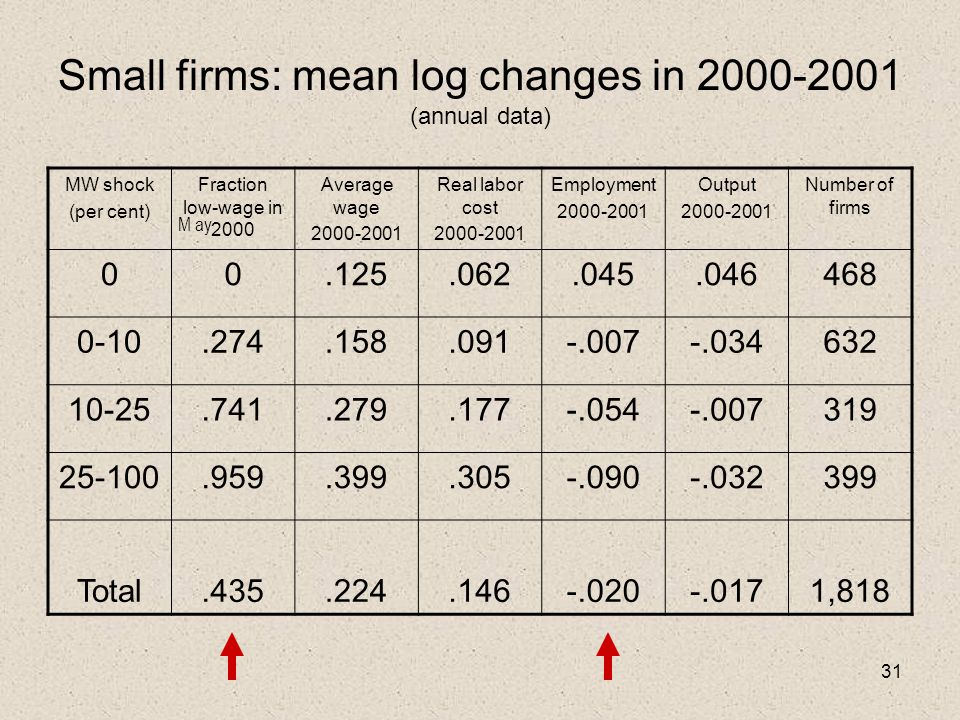 31 Small firms: mean log changes in 2000-2001 (annual data) MW shock (per cent) Fraction low-wage in 2000 Average wage 2000-2001 Real labor cost 2000-