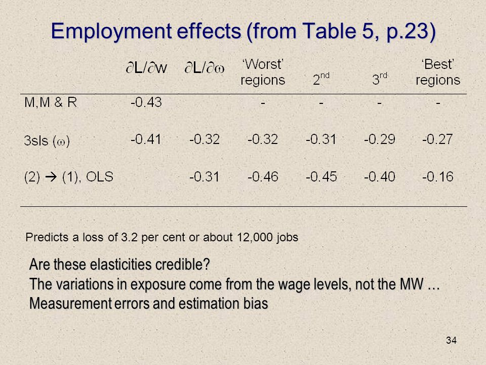 34 Employment effects (from Table 5, p.23) Are these elasticities credible? The variations in exposure come from the wage levels, not the MW … Measure