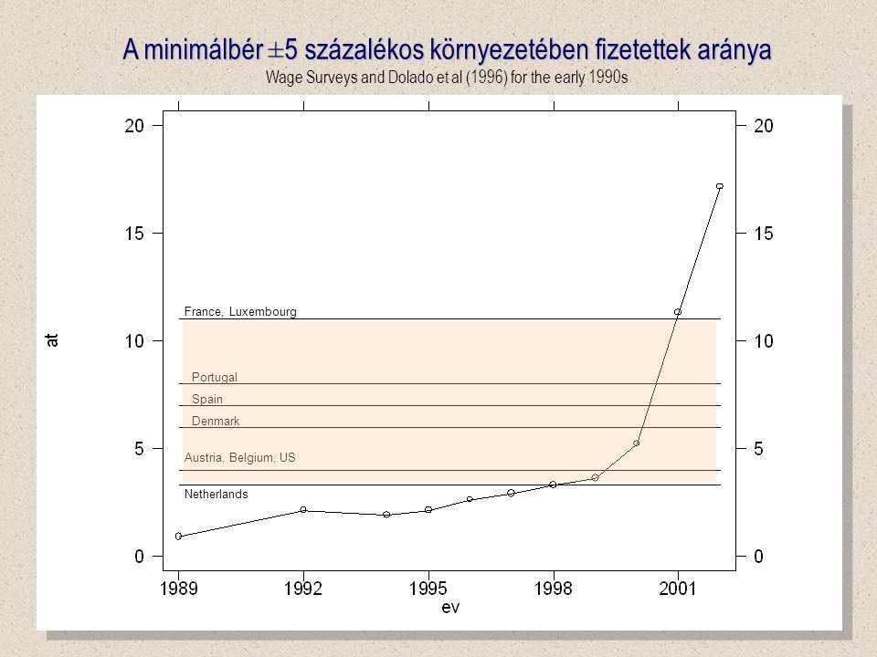 4 France, Luxembourg Portugal Spain Netherlands Denmark Austria, Belgium, US A minimálbér ±5 százalékos környezetében fizetettek aránya Wage Surveys and Dolado et al (1996) for the early 1990s
