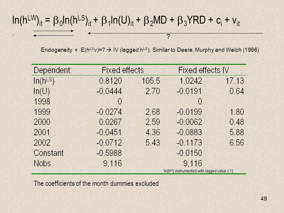 49 ln(h LW ) it =  0 ln(h LS ) it +  1 ln(U) it +  2 MD +  3 YRD + c i + v it. The coefficients of the month dummies excluded Endogeneity + E(h LS
