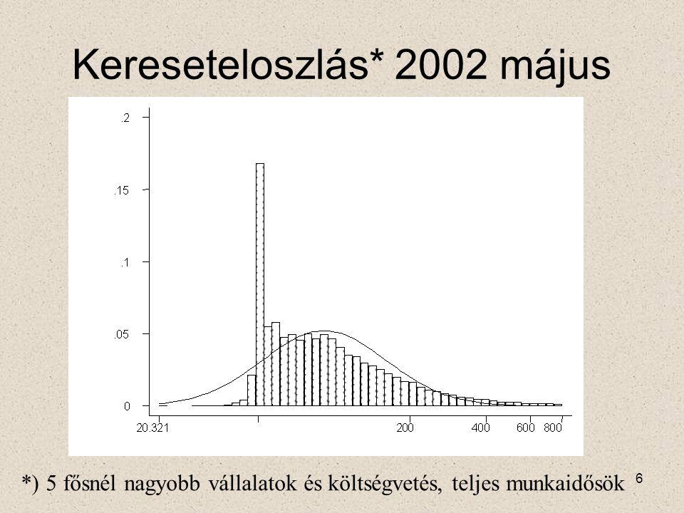 37 Torzítások: Munkaidőcsökkentés A mérési hiba a keresleti egyenlet baloldalán van.