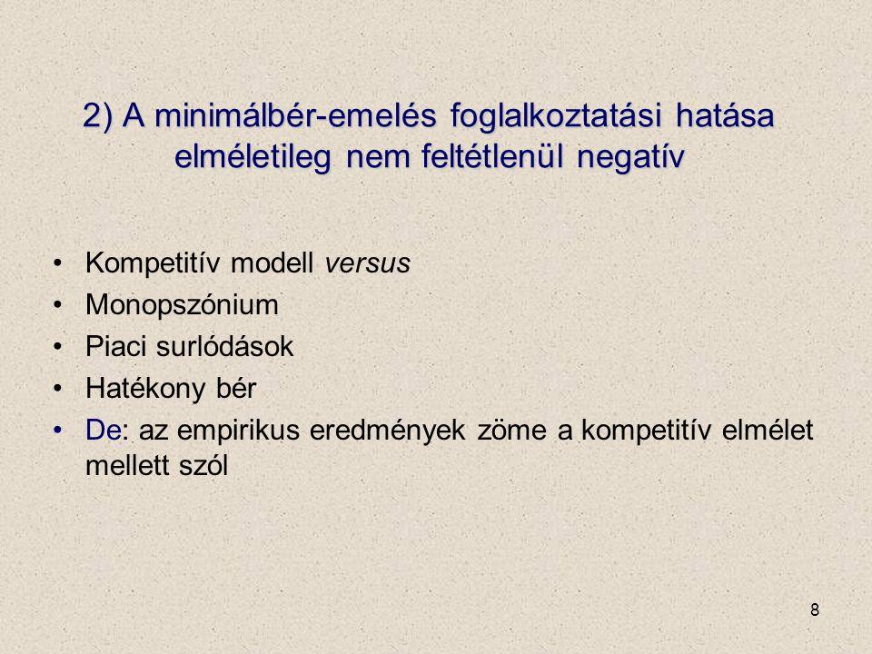 8 2) A minimálbér-emelés foglalkoztatási hatása elméletileg nem feltétlenül negatív Kompetitív modell versus Monopszónium Piaci surlódások Hatékony bér De: az empirikus eredmények zöme a kompetitív elmélet mellett szól