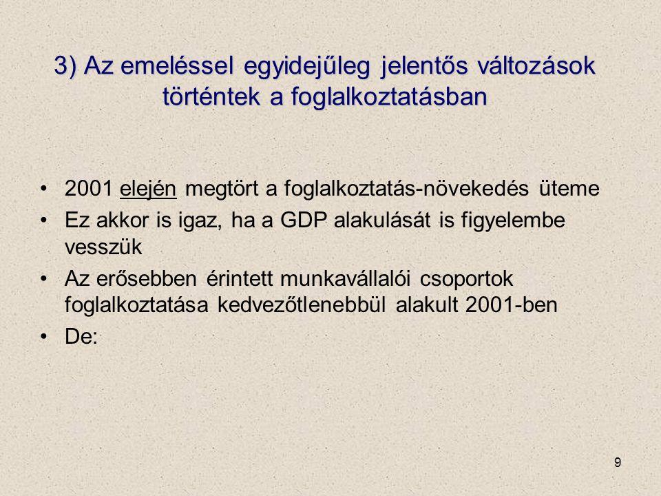 9 3) Az emeléssel egyidejűleg jelentős változások történtek a foglalkoztatásban 2001 elején megtört a foglalkoztatás-növekedés üteme Ez akkor is igaz, ha a GDP alakulását is figyelembe vesszük Az erősebben érintett munkavállalói csoportok foglalkoztatása kedvezőtlenebbül alakult 2001-ben De: