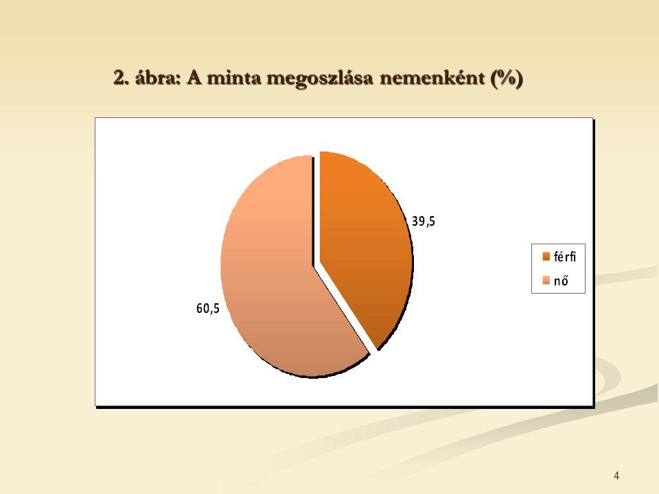 4 2. ábra: A minta megoszlása nemenként (%)