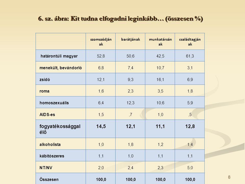 8 6. sz. ábra: Kit tudna elfogadni leginkább… (összesen %) szomszédján ak barátjánakmunkatársán ak családtagján ak határontúli magyar52,850,642,561,3