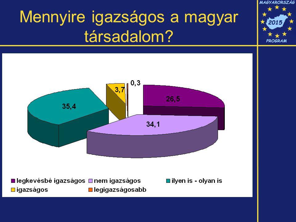 Mennyire igazságos a magyar társadalom?