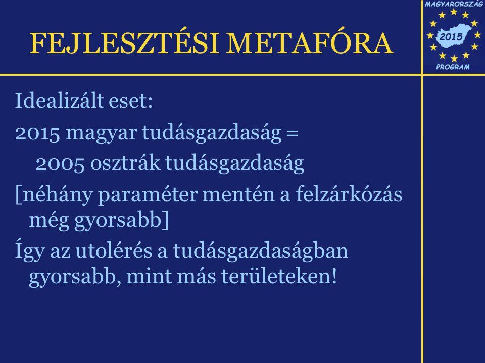 FEJLESZTÉSI METAFÓRA Idealizált eset: 2015 magyar tudásgazdaság = 2005 osztrák tudásgazdaság [néhány paraméter mentén a felzárkózás még gyorsabb] Így az utolérés a tudásgazdaságban gyorsabb, mint más területeken!