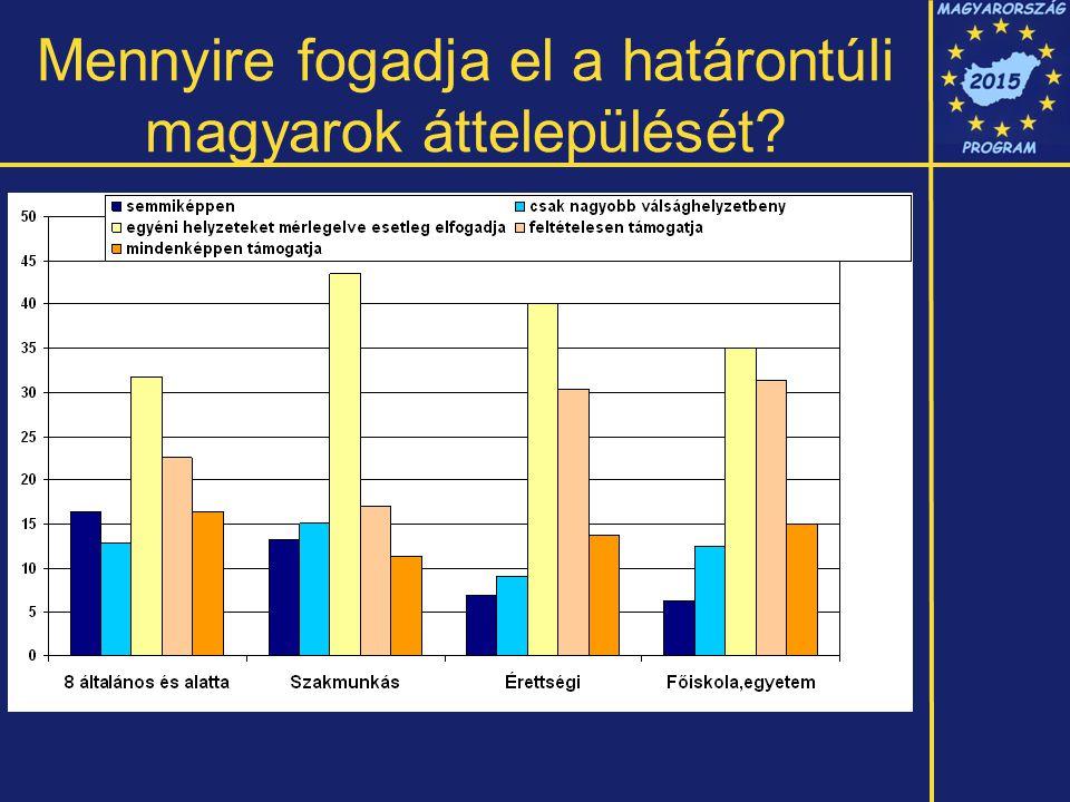 Mennyire fogadja el a határontúli magyarok áttelepülését?
