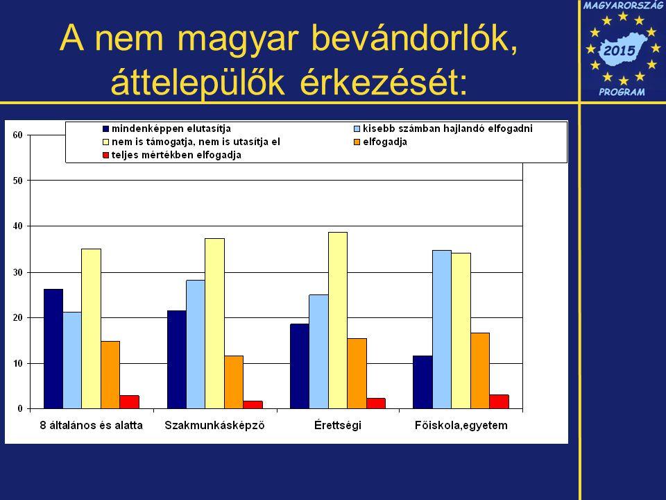 A nem magyar bevándorlók, áttelepülők érkezését: