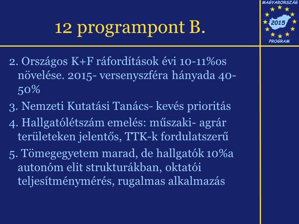 12 programpont B. 2. Országos K+F ráfordítások évi 10-11%os növelése. 2015- versenyszféra hányada 40- 50% 3. Nemzeti Kutatási Tanács- kevés prioritás