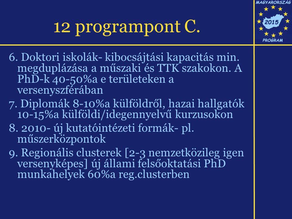 12 programpont C. 6. Doktori iskolák- kibocsájtási kapacitás min. megduplázása a műszaki és TTK szakokon. A PhD-k 40-50%a e területeken a versenyszfér