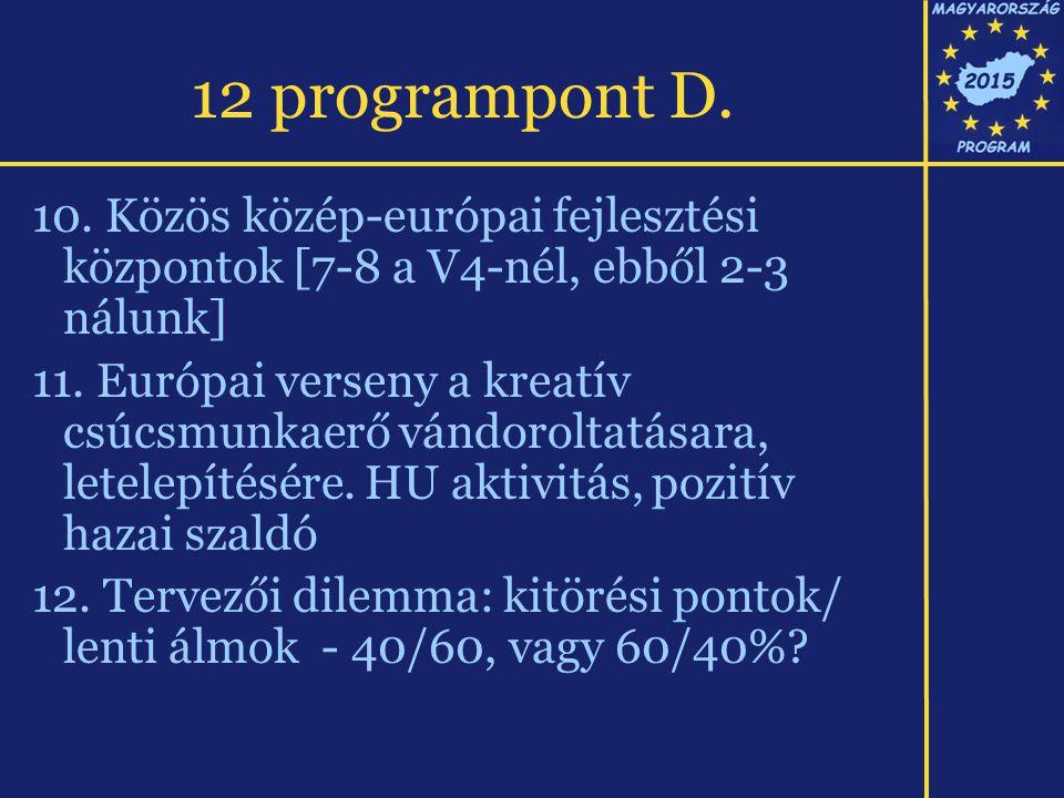 12 programpont D. 10. Közös közép-európai fejlesztési központok [7-8 a V4-nél, ebből 2-3 nálunk] 11. Európai verseny a kreatív csúcsmunkaerő vándorolt
