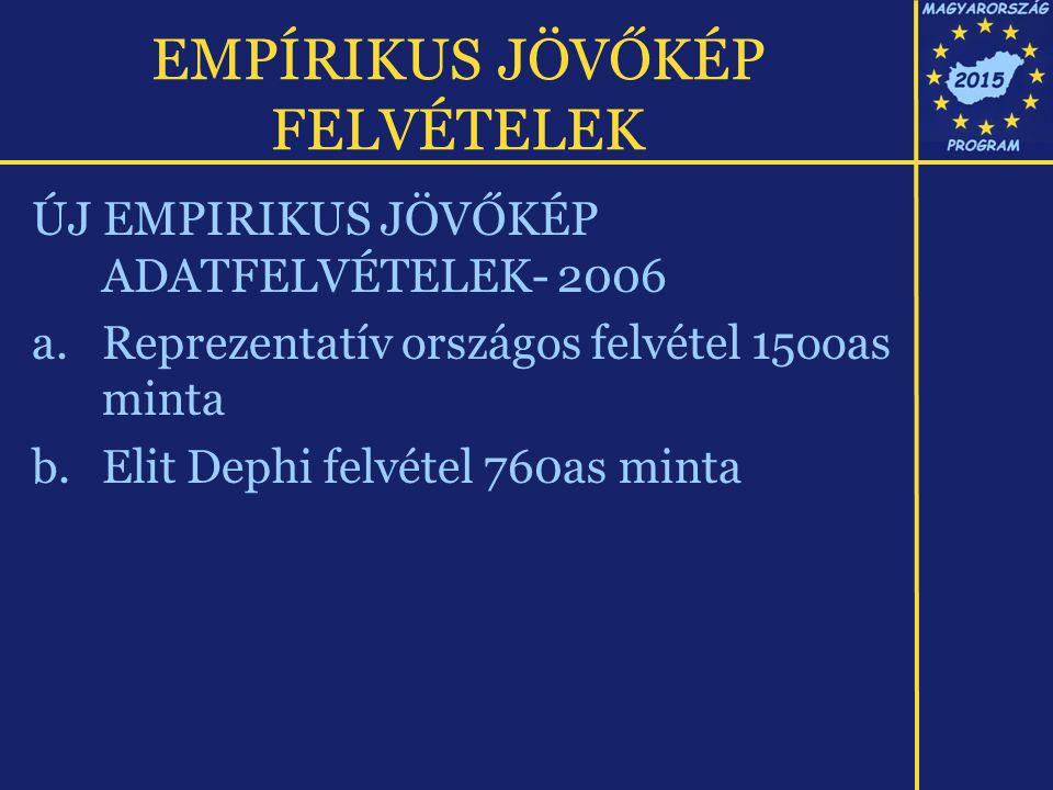 EMPÍRIKUS JÖVŐKÉP FELVÉTELEK ÚJ EMPIRIKUS JÖVŐKÉP ADATFELVÉTELEK- 2006 a.Reprezentatív országos felvétel 15ooas minta b.Elit Dephi felvétel 760as minta