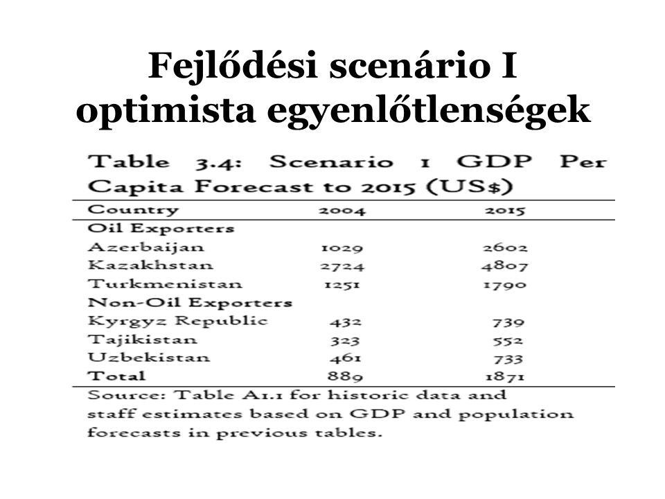 Fejlődési scenário I optimista egyenlőtlenségek