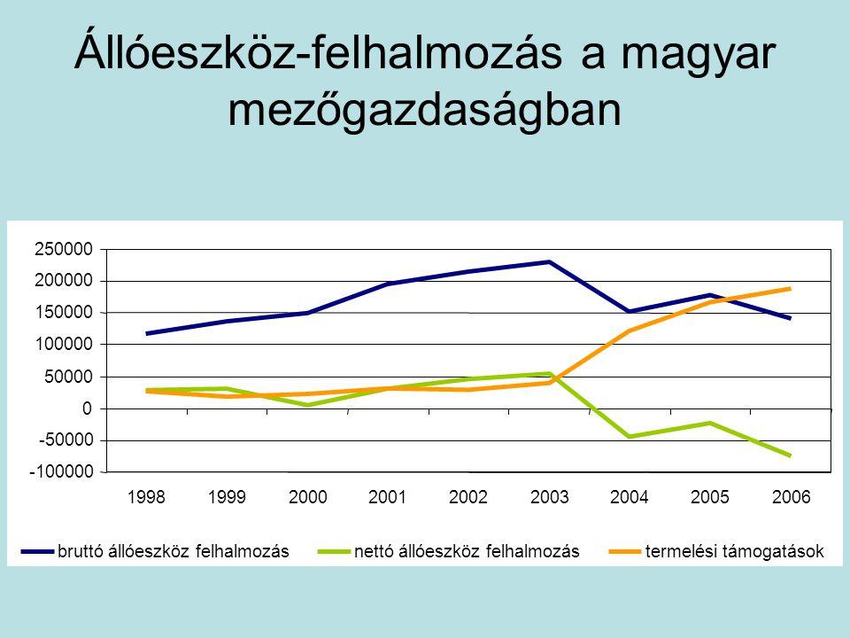 Állóeszköz-felhalmozás a magyar mezőgazdaságban -100000 -50000 0 50000 100000 150000 200000 250000 199819992000200120022003200420052006 bruttó állóeszköz felhalmozásnettó állóeszköz felhalmozástermelési támogatások