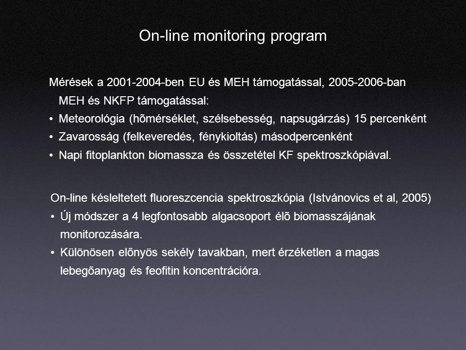 On-line monitoring program Mérések a 2001-2004-ben EU és MEH támogatással, 2005-2006-ban MEH és NKFP támogatással: Meteorológia (hõmérséklet, szélsebesség, napsugárzás) 15 percenként Zavarosság (felkeveredés, fénykioltás) másodpercenként Napi fitoplankton biomassza és összetétel KF spektroszkópiával.
