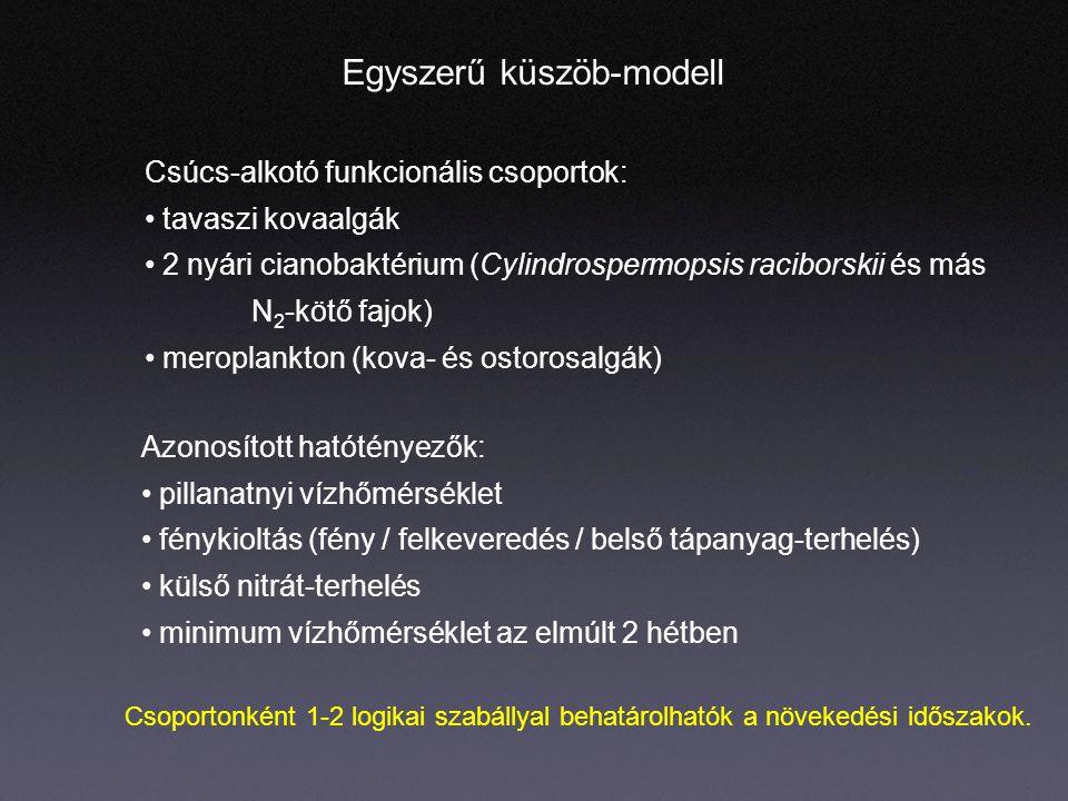 Azonosított hatótényezők: pillanatnyi vízhőmérséklet fénykioltás (fény / felkeveredés / belső tápanyag-terhelés) külső nitrát-terhelés minimum vízhőmérséklet az elmúlt 2 hétben Egyszerű küszöb-modell Csúcs-alkotó funkcionális csoportok: tavaszi kovaalgák 2 nyári cianobaktérium (Cylindrospermopsis raciborskii és más N 2 -kötő fajok) meroplankton (kova- és ostorosalgák) Csoportonként 1-2 logikai szabállyal behatárolhatók a növekedési időszakok.