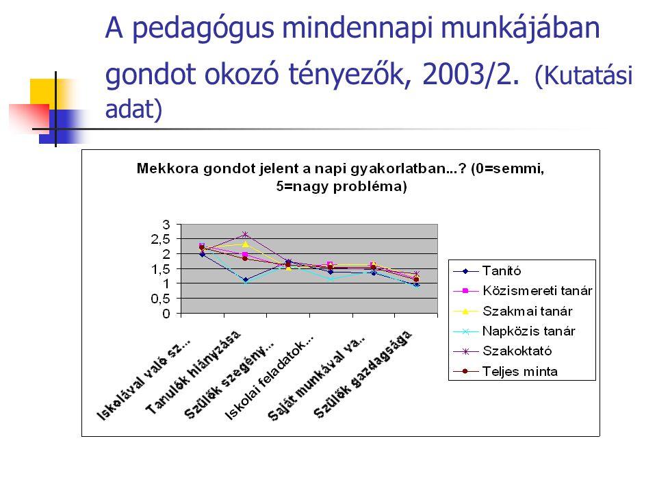 A pedagógus mindennapi munkájában gondot okozó tényezők, 2003/2. (Kutatási adat)