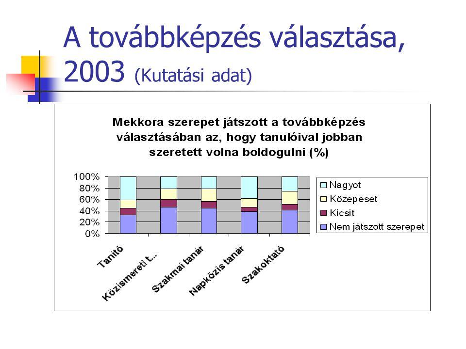 A továbbképzés választása, 2003 (Kutatási adat)