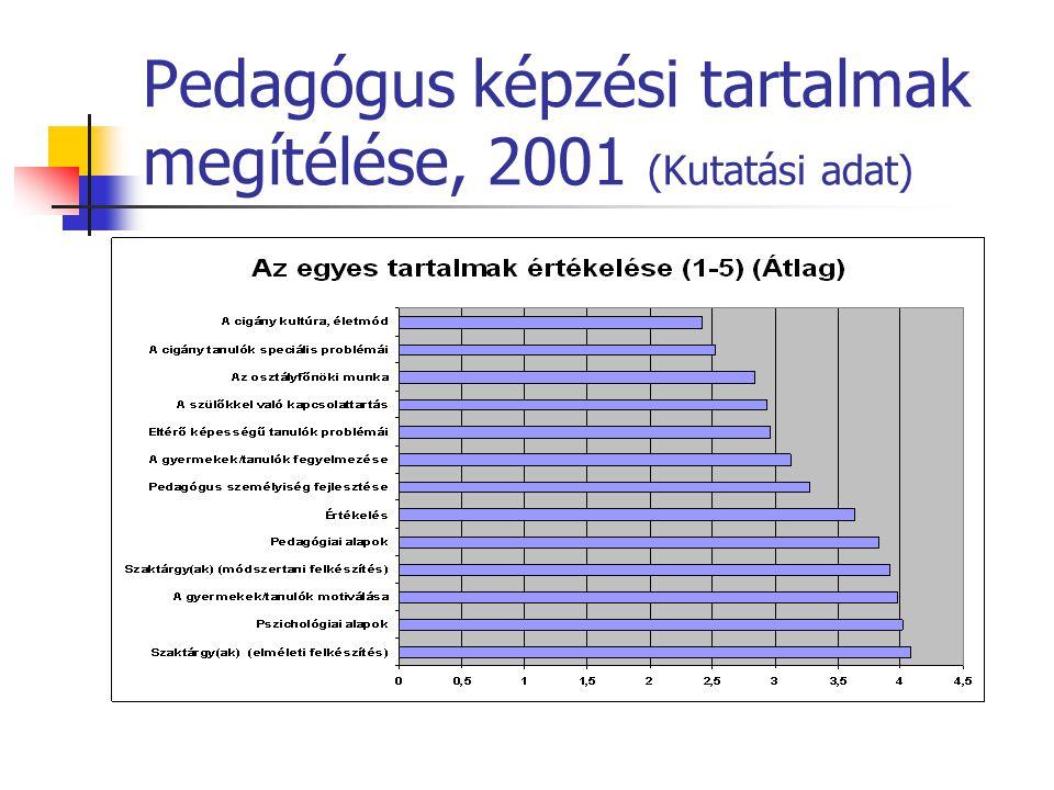 Pedagógus képzési tartalmak megítélése, 2001 (Kutatási adat)