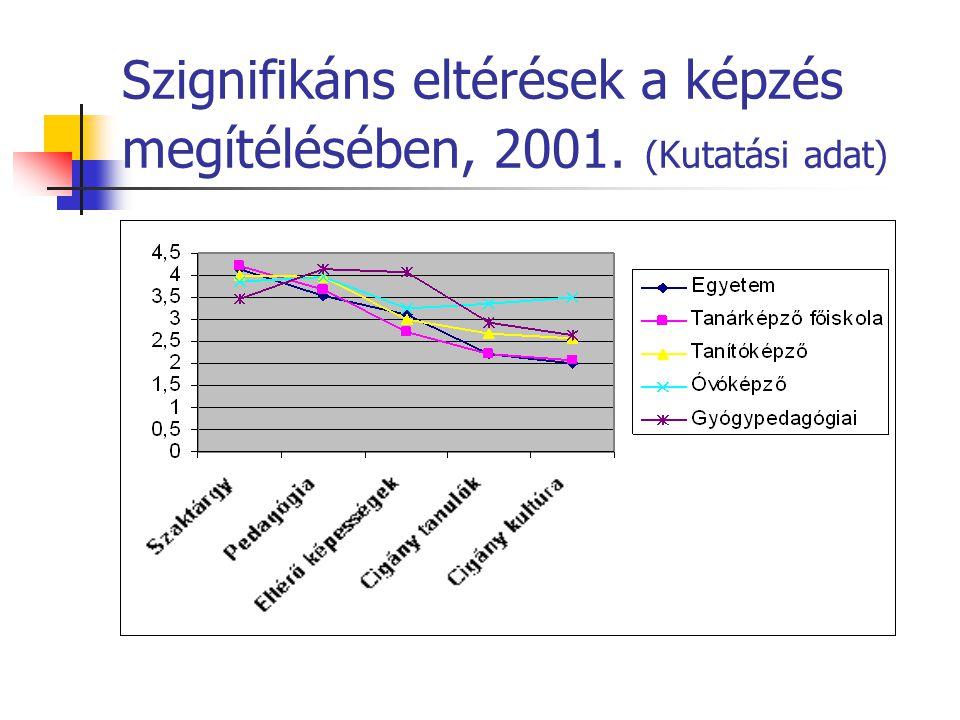 Szignifikáns eltérések a képzés megítélésében, 2001. (Kutatási adat)