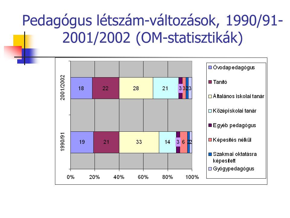 Pedagógus létszám-változások, 1990/91- 2001/2002 (OM-statisztikák)