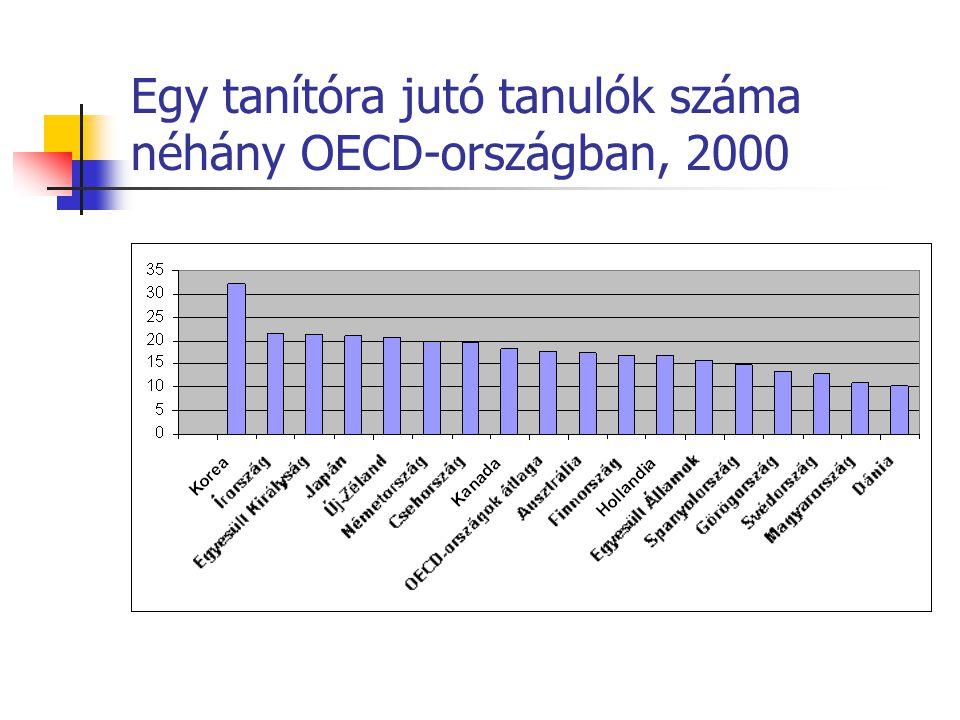 Egy tanítóra jutó tanulók száma néhány OECD-országban, 2000