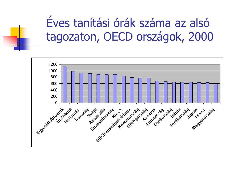 Éves tanítási órák száma az alsó tagozaton, OECD országok, 2000