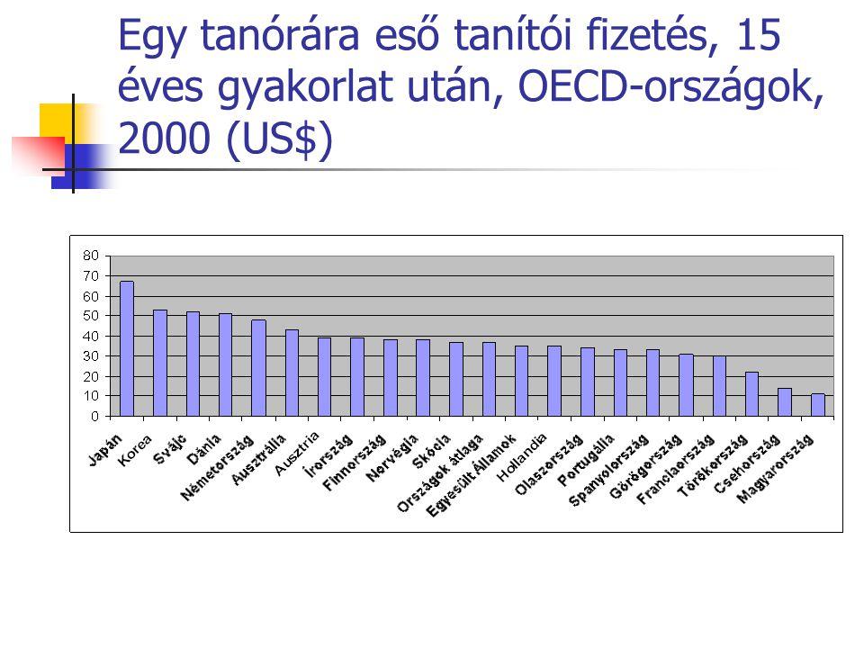 Egy tanórára eső tanítói fizetés, 15 éves gyakorlat után, OECD-országok, 2000 (US$)