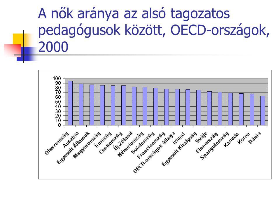 A nők aránya az alsó tagozatos pedagógusok között, OECD-országok, 2000