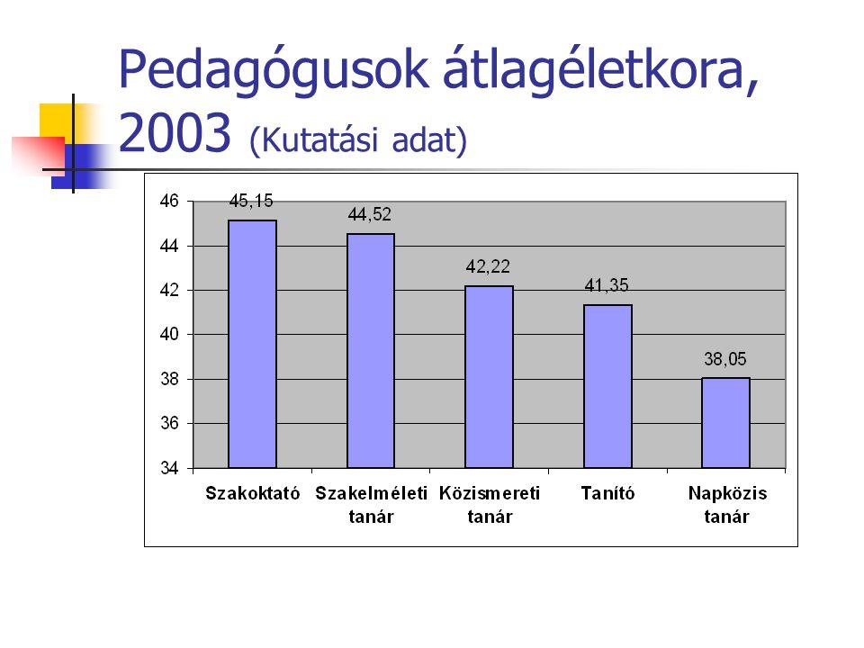 Pedagógusok átlagéletkora, 2003 (Kutatási adat)