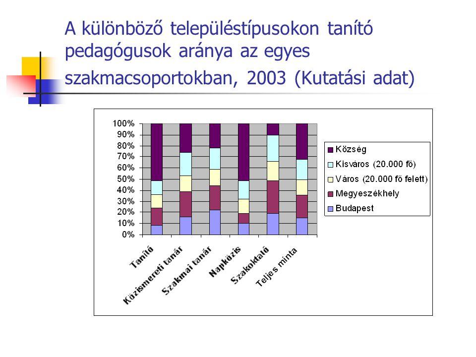 A különböző településtípusokon tanító pedagógusok aránya az egyes szakmacsoportokban, 2003 (Kutatási adat)