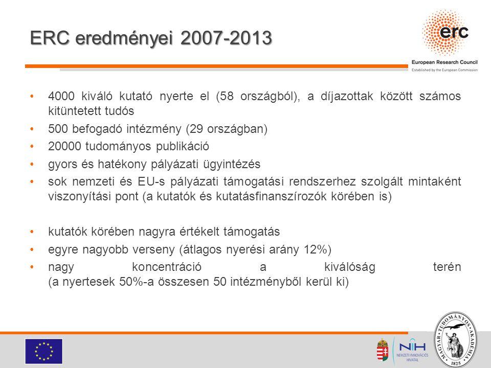 ERC eredményei 2007-2013 4000 kiváló kutató nyerte el (58 országból), a díjazottak között számos kitüntetett tudós 500 befogadó intézmény (29 országba