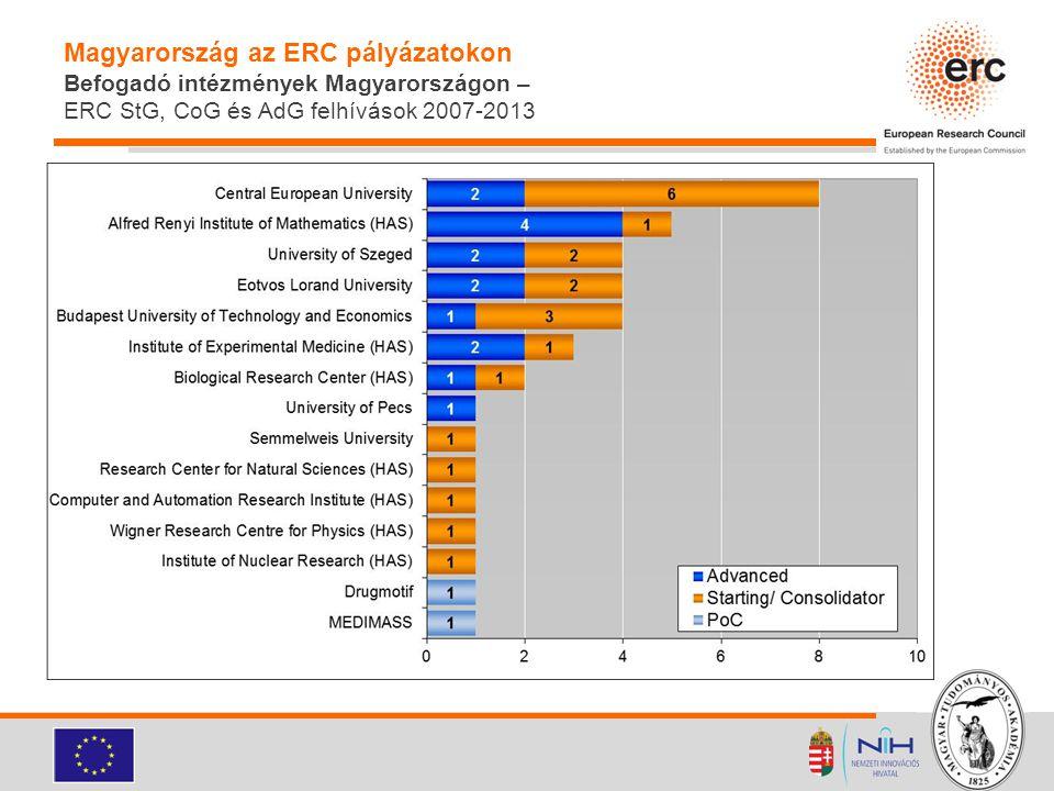 Magyarország az ERC pályázatokon Befogadó intézmények Magyarországon – ERC StG, CoG és AdG felhívások 2007-2013