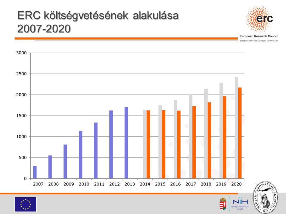 ERC költségvetésének alakulása 2007-2020