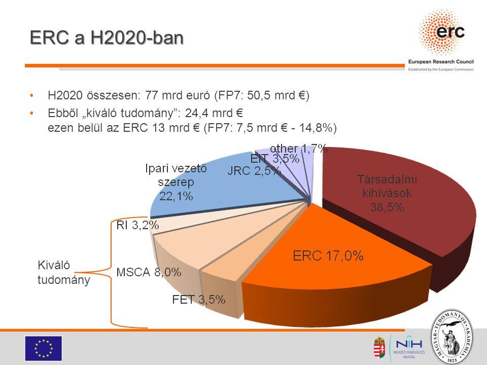 """ERC a H2020-ban H2020 összesen: 77 mrd euró (FP7: 50,5 mrd €) Ebből """"kiváló tudomány"""": 24,4 mrd € ezen belül az ERC 13 mrd € (FP7: 7,5 mrd € - 14,8%)"""