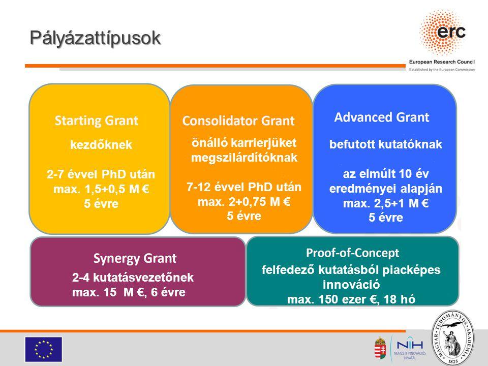 Pályázattípusok kezdőknek 2-7 évvel PhD után max. 1,5+0,5 M € 5 évre önálló karrierjüket megszilárdítóknak 7-12 évvel PhD után max. 2+0,75 M € 5 évre