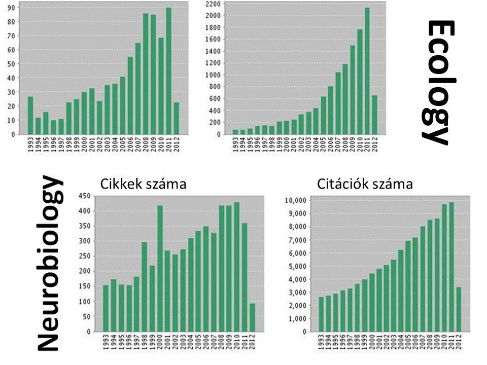 Ecology Cikkek számaCitációk száma