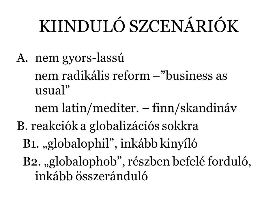 KIINDULÓ SZCENÁRIÓK A.nem gyors-lassú nem radikális reform – business as usual nem latin/mediter.