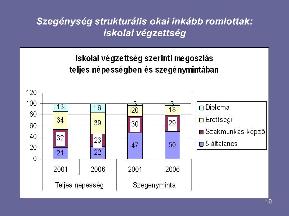 10 Szegénység strukturális okai inkább romlottak: iskolai végzettség