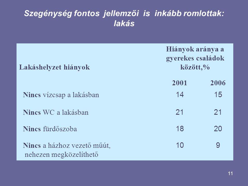 11 Szegénység fontos jellemzői is inkább romlottak: lakás Lakáshelyzet hiányok Hiányok aránya a gyerekes családok között,% 20012006 Nincs vízcsap a lakásban 1415 Nincs WC a lakásban 21 Nincs fürdőszoba 1820 Nincs a házhoz vezető műút, nehezen megközelíthető 109