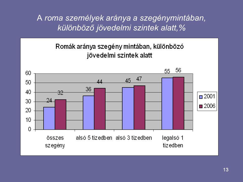 13 A roma személyek aránya a szegénymintában, különböző jövedelmi szintek alatt,%