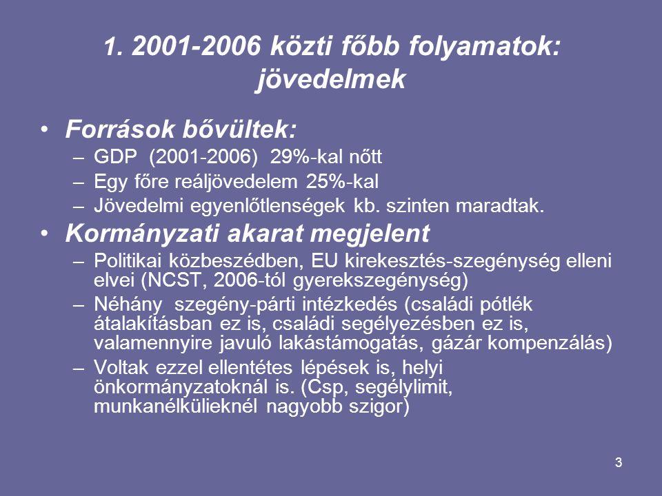 3 1. 2001-2006 közti főbb folyamatok: jövedelmek Források bővültek: –GDP (2001-2006) 29%-kal nőtt –Egy főre reáljövedelem 25%-kal –Jövedelmi egyenlőtl